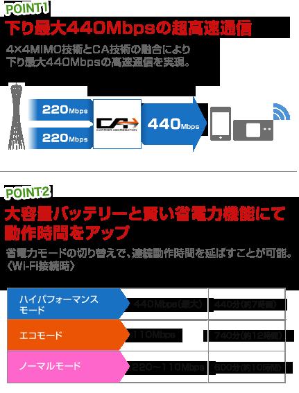 下り最大440Mbpsの超高速通信