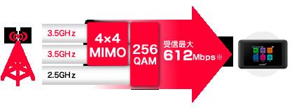 下り最大612Mbps