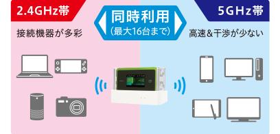 2.4Ghz/5GHz同時利用で快適通信